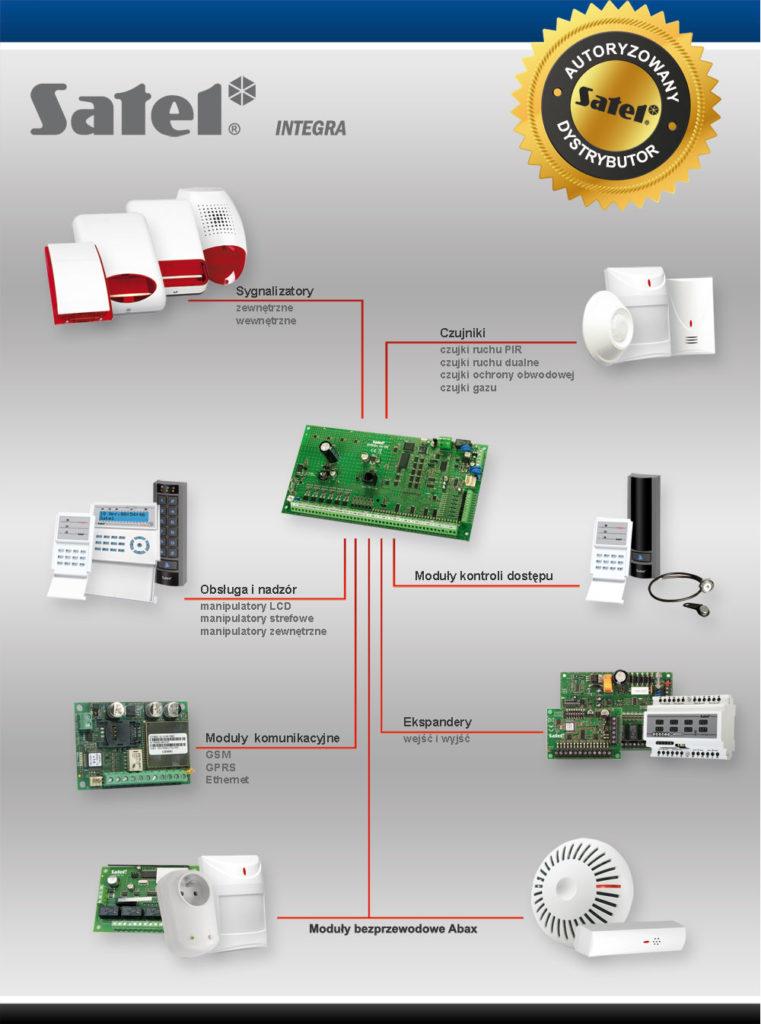system alarmowy satel